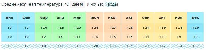 Погода в Дивноморском по месяцам