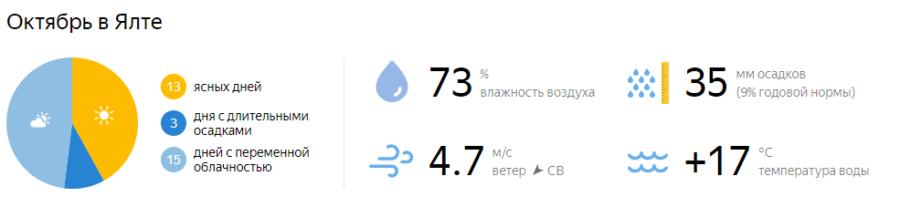 Отдых в Крыму в октябре