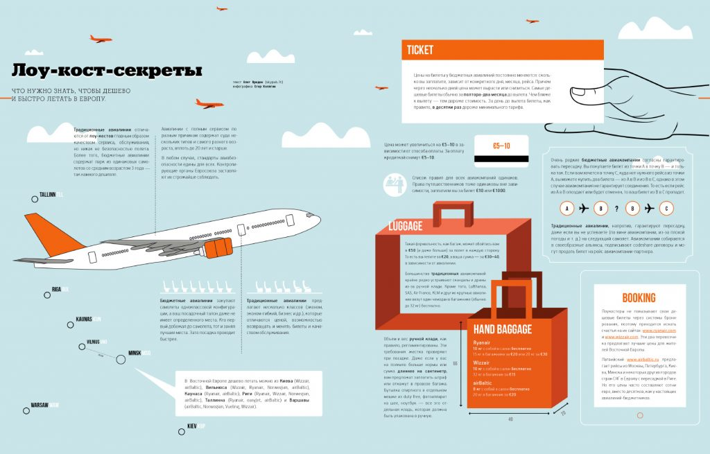Лоукостеры инфографика