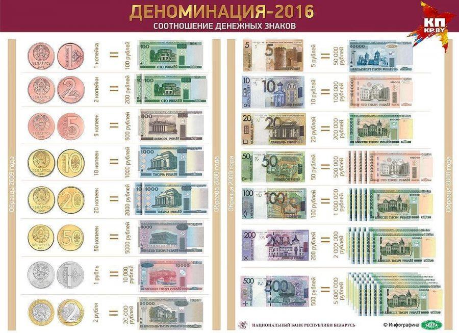 Какие деньги в Белоруссии