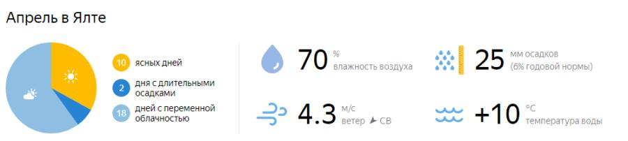 Отдых в Крыму в апреле