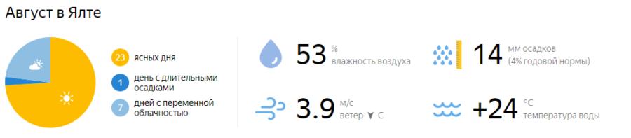 Отдых в Крыму в августе