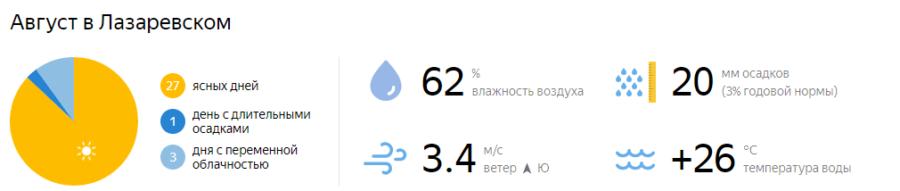 Отдых в Лазаревском в августе