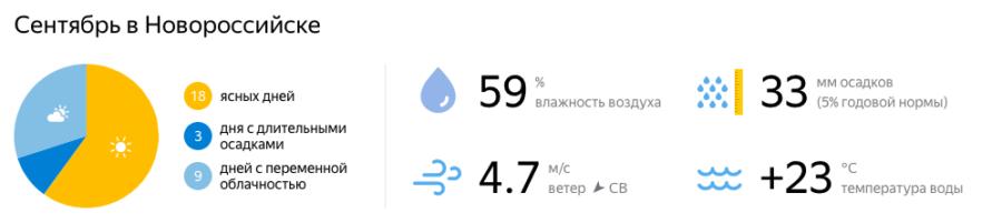 Отдых в Новороссийске в сентябре