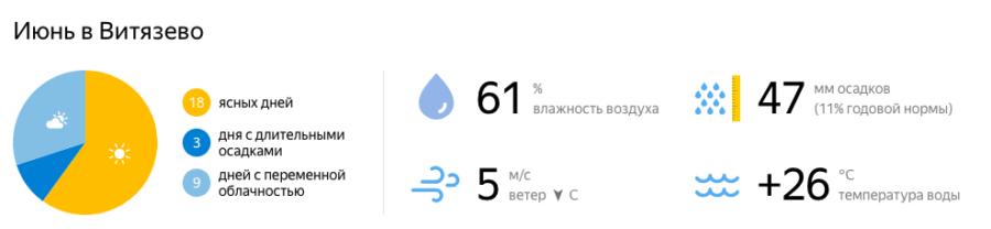 Отдых в Витязево в июне