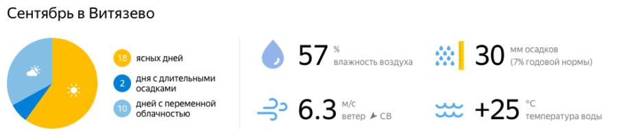 Отдых в Витязево в сентябре
