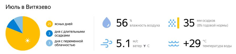 Отдых в Витязево в июле