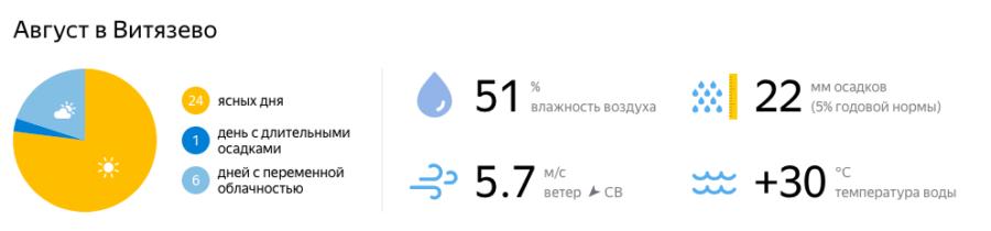 Отдых в Витязево в августе