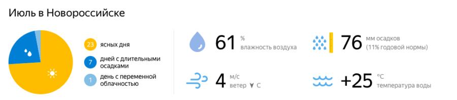 Отдых в Новороссийске в июле