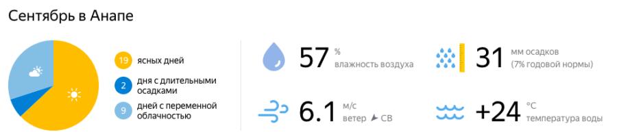 Отдых в Краснодарском крае в сентябре