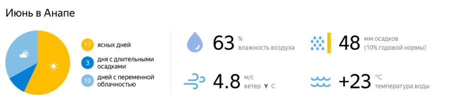 Отдых в Краснодарском крае в июне