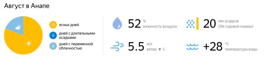 Отдых в Краснодарском крае в августе