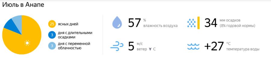 Отдых в Краснодарском крае в июле