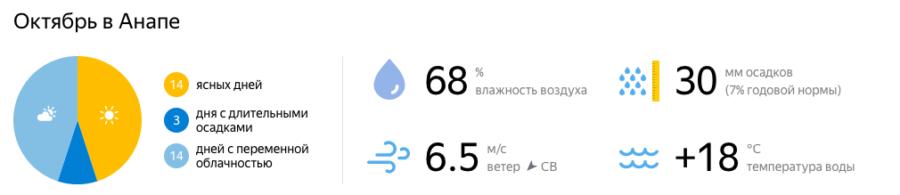 Отдых в Краснодарском крае в октябре